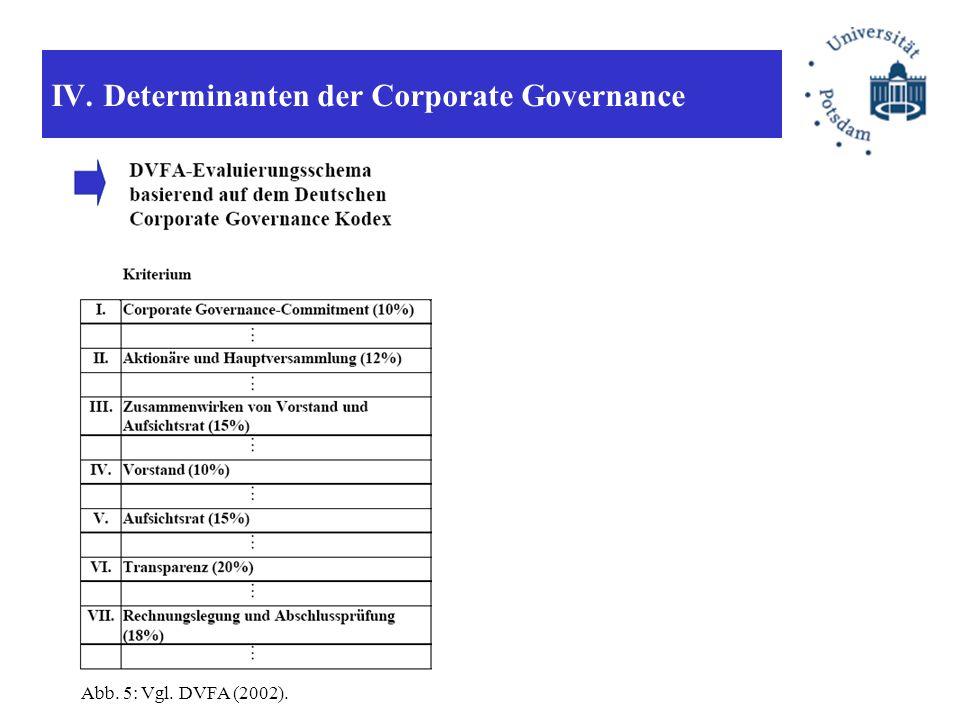 IV. Determinanten der Corporate Governance.Abb. 5: Vgl. DVFA (2002).