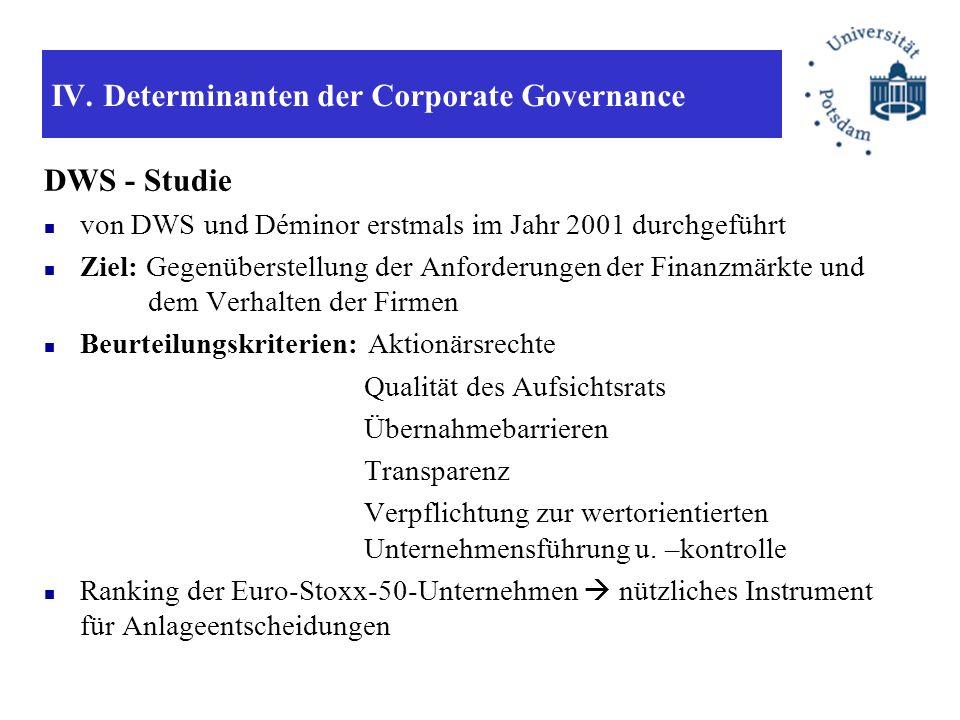 IV. Determinanten der Corporate Governance DWS - Studie von DWS und Déminor erstmals im Jahr 2001 durchgeführt Ziel: Gegenüberstellung der Anforderung