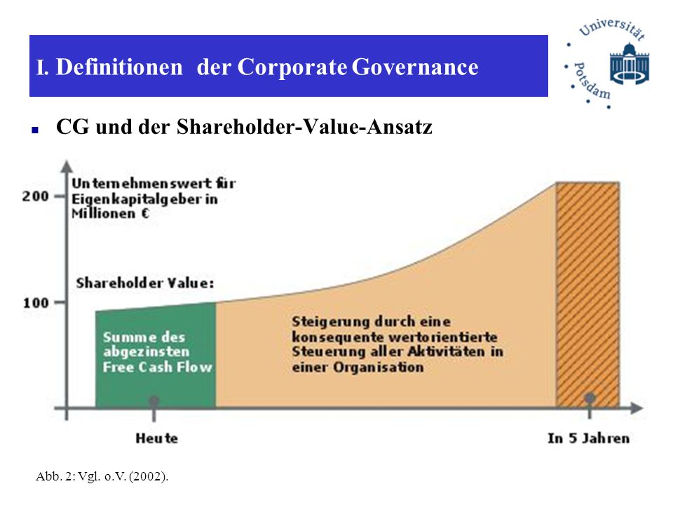 I. Definitionen der Corporate Governance Abb. 2: Vgl. o.V. (2002). CG und der Shareholder-Value-Ansatz