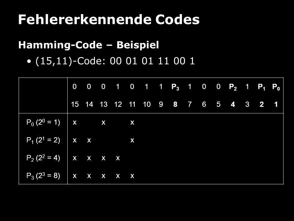 Fehlererkennende Codes Hamming-Code – Beispiel (15,11)-Code: 00 01 01 11 00 1 0001011P3P3 100P2P2 1P1P1 P0P0 151413121110987654321 P 0 (2 0 = 1)xxx P