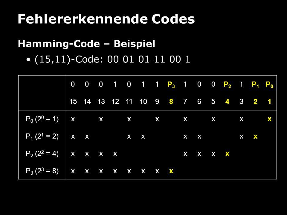 Fehlererkennende Codes Hamming-Code – Beispiel (15,11)-Code: 00 01 01 11 00 1 0001011P3P3 100P2P2 1P1P1 P0P0 151413121110987654321 P 0 (2 0 = 1)xxxxxx