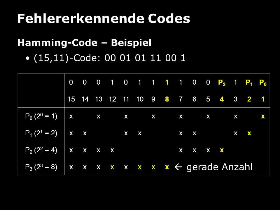 Fehlererkennende Codes Hamming-Code – Beispiel (15,11)-Code: 00 01 01 11 00 1 00010111100P2P2 1P1P1 P0P0 151413121110987654321 P 0 (2 0 = 1)xxxxxxxx P