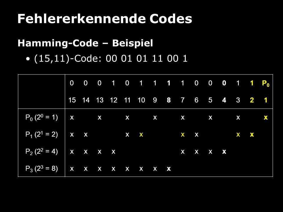 Fehlererkennende Codes Hamming-Code – Beispiel (15,11)-Code: 00 01 01 11 00 1 00010111100011P0P0 151413121110987654321 P 0 (2 0 = 1)xxxxxxxx P 1 (2 1