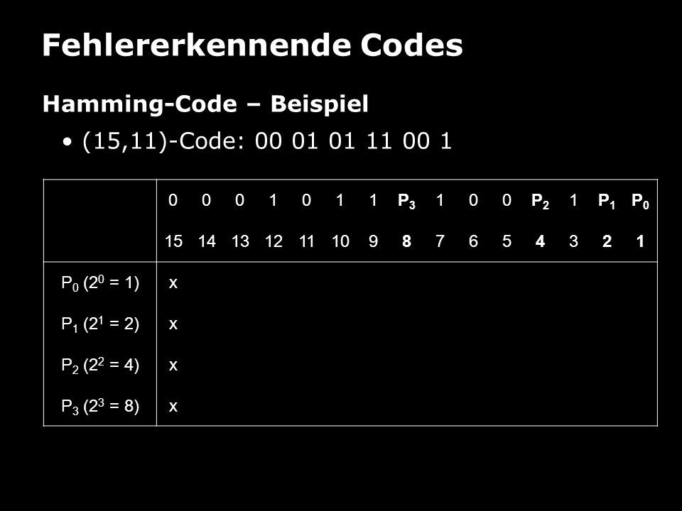 Fehlererkennende Codes Hamming-Code – Beispiel (Erkennung) (15,11)-Code: 000 101 110 000 111 000101110000111 151413121110987654321 P 0 (2 0 = 1)xxxxxxxx P 1 (2 1 = 2)xxxxxxxx P 2 (2 2 = 4)xxxxxxxx P 3 (2 3 = 8)xxxxxxxx Fehler bei P 0, P 1 und P 2 Fehler an Stelle 2 0 + 2 1 + 2 2 = 1 + 2 + 4 = 7