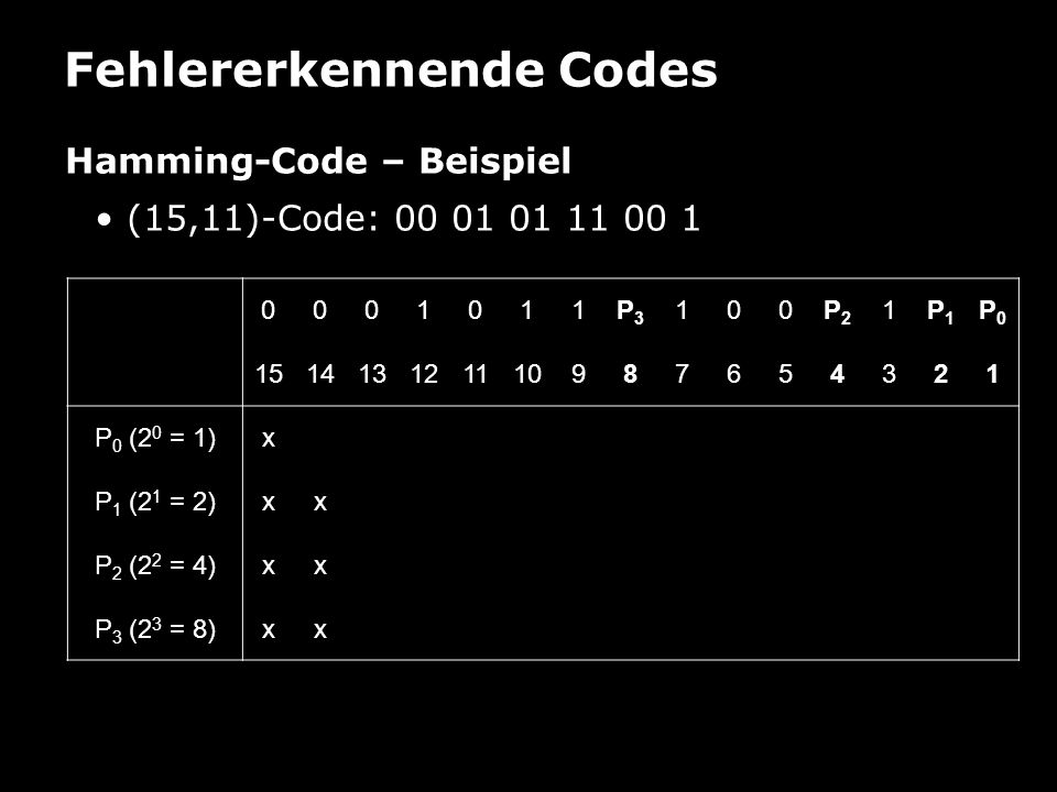 Fehlererkennende Codes Hamming-Code – Beispiel (15,11)-Code: 00 01 01 11 00 1 0001011P3P3 100P2P2 1P1P1 P0P0 151413121110987654321 P 0 (2 0 = 1)xx P 1 (2 1 = 2)xx P 2 (2 2 = 4)xxx P 3 (2 3 = 8)xxx