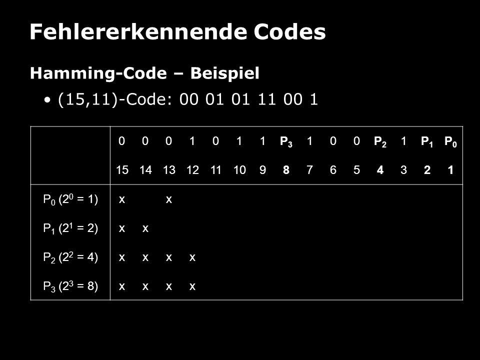 Fehlererkennende Codes Hamming-Code – Beispiel (15,11)-Code: 00 01 01 11 00 1 0001011P3P3 100P2P2 1P1P1 P0P0 151413121110987654321 P 0 (2 0 = 1)xxx P 1 (2 1 = 2)xxx P 2 (2 2 = 4)xxxx P 3 (2 3 = 8)xxxxx