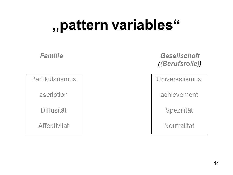 14 Partikularismus ascription Diffusität Affektivität Universalismus achievement Spezifität Neutralität FamilieGesellschaft ((Berufsrolle)) pattern va