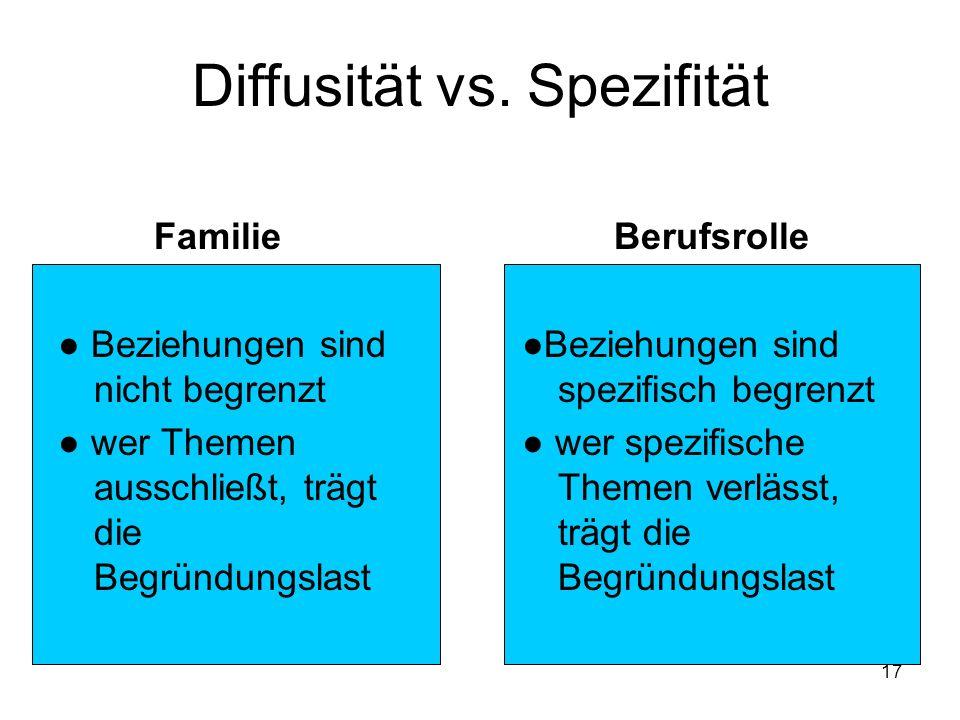 17 Diffusität vs. Spezifität Familie Beziehungen sind nicht begrenzt wer Themen ausschließt, trägt die Begründungslast Berufsrolle Beziehungen sind sp