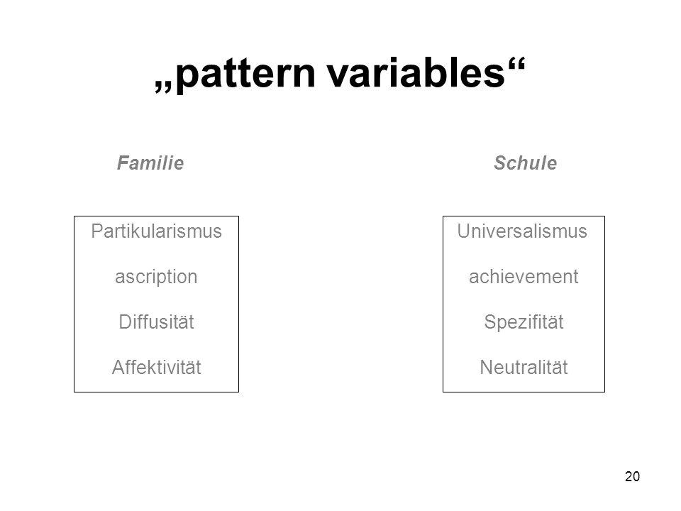 20 Partikularismus ascription Diffusität Affektivität Universalismus achievement Spezifität Neutralität FamilieSchule pattern variables