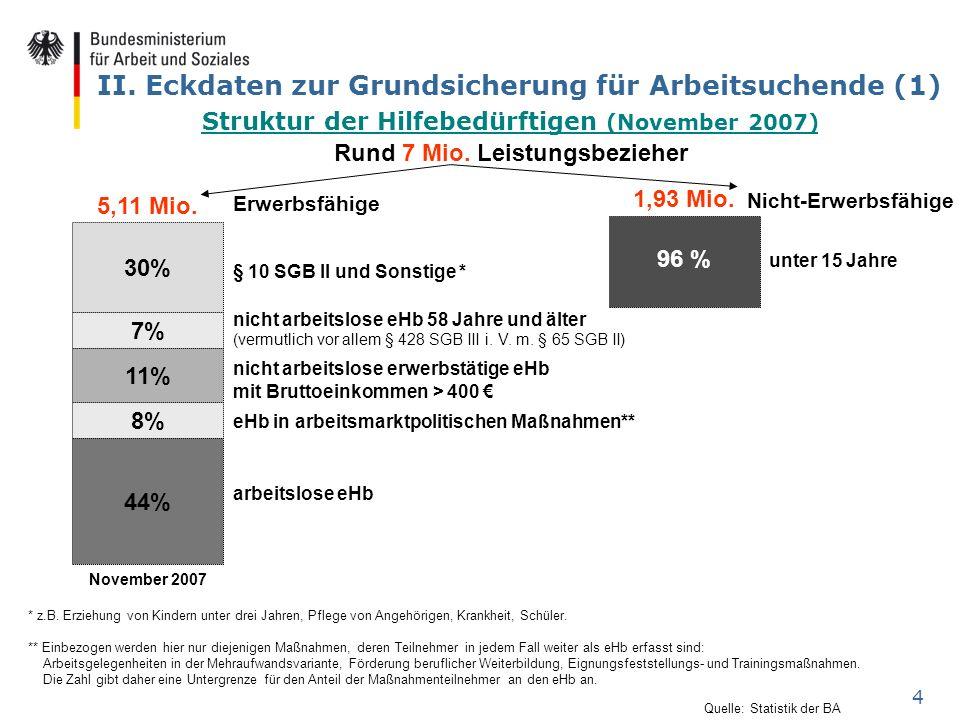 4 II. Eckdaten zur Grundsicherung für Arbeitsuchende (1) 5,11 Mio. 30% 7% 11% 8% 44% November 2007 § 10 SGB II und Sonstige * nicht arbeitslose eHb 58