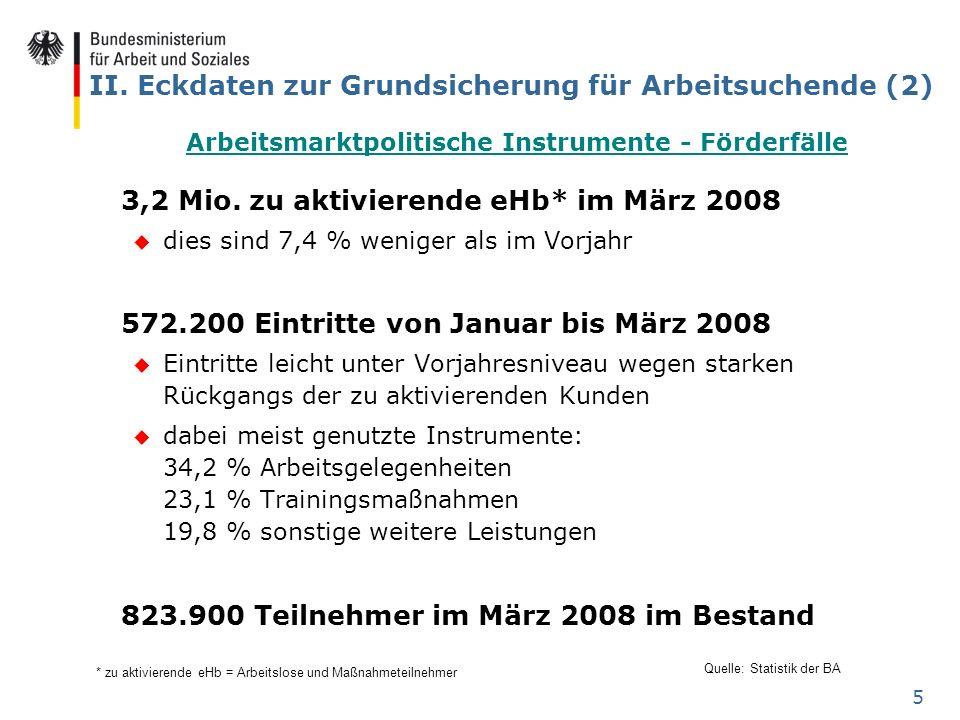5 II. Eckdaten zur Grundsicherung für Arbeitsuchende (2) 3,2 Mio. zu aktivierende eHb* im März 2008 u dies sind 7,4 % weniger als im Vorjahr 572.200 E