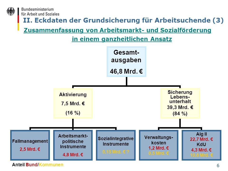 6 II. Eckdaten der Grundsicherung für Arbeitsuchende (3) Zusammenfassung von Arbeitsmarkt- und Sozialförderung in einem ganzheitlichen Ansatz Gesamt-a