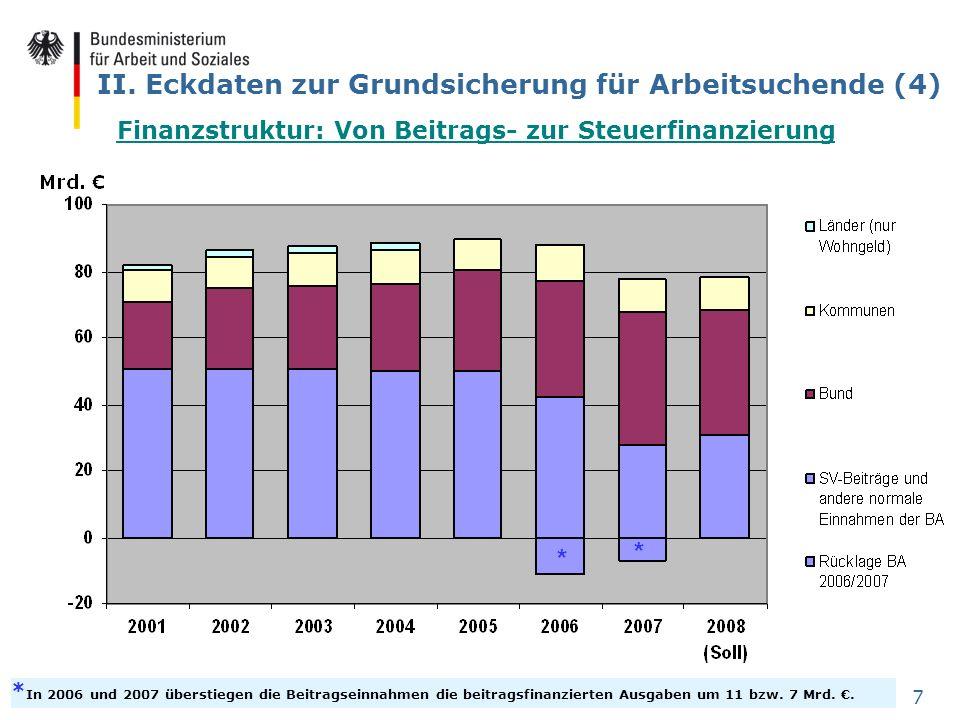 7 II. Eckdaten zur Grundsicherung für Arbeitsuchende (4) * In 2006 und 2007 überstiegen die Beitragseinnahmen die beitragsfinanzierten Ausgaben um 11