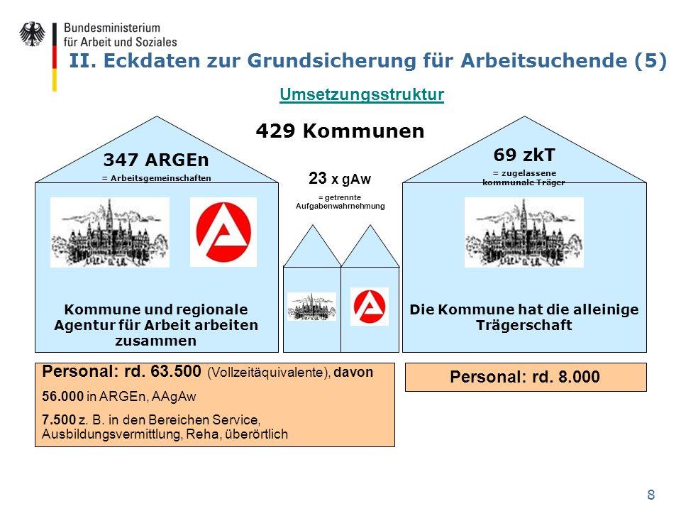 8 II. Eckdaten zur Grundsicherung für Arbeitsuchende (5) Kommune und regionale Agentur für Arbeit arbeiten zusammen 347 ARGEn = Arbeitsgemeinschaften
