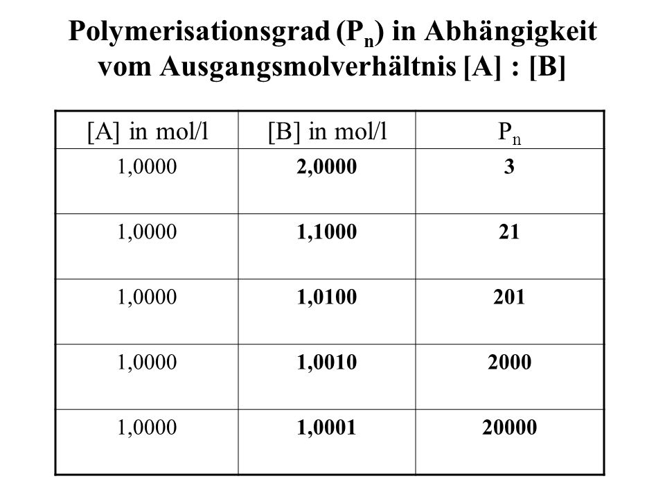 Polymerisationsgrad (P n ) in Abhängigkeit vom Ausgangsmolverhältnis [A] : [B] [A] in mol/l[B] in mol/lPnPn 1,00002,00003 1,00001,100021 1,00001,01002