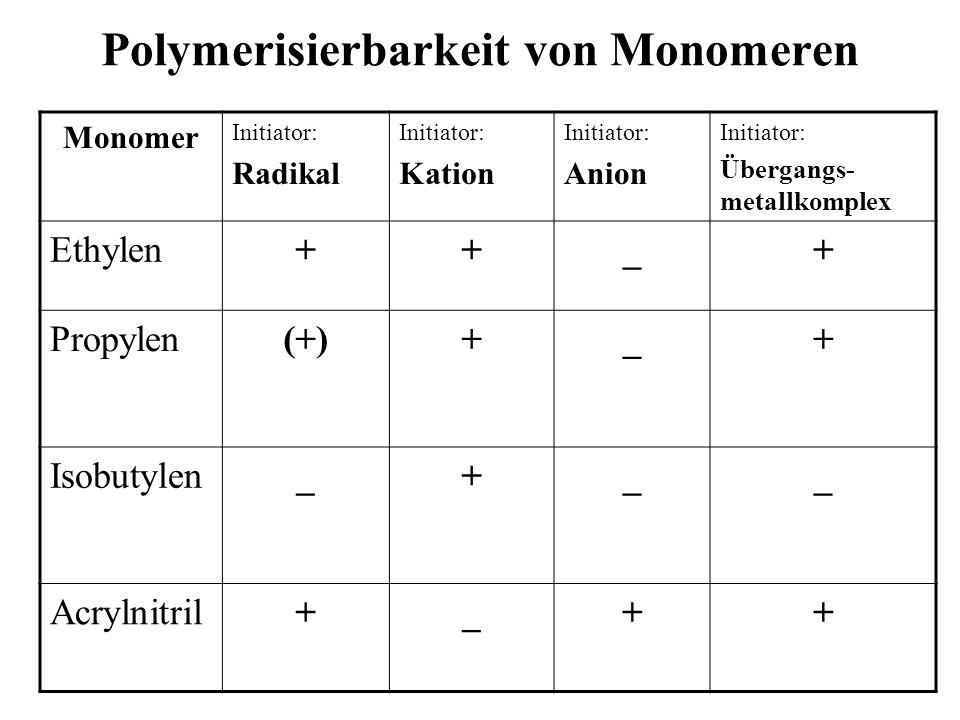 Polymerisierbarkeit von Monomeren Monomer Initiator: Radikal Initiator: Kation Initiator: Anion Initiator: Übergangs- metallkomplex Ethylen++_+ Propyl