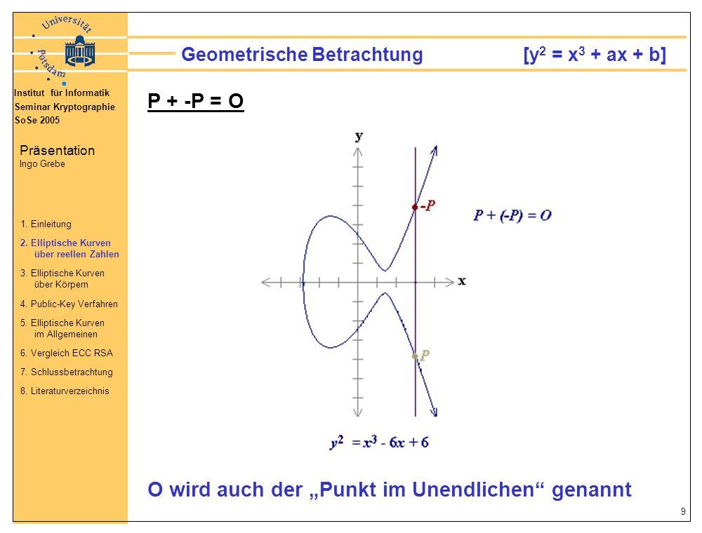 Institut für Informatik Seminar Kryptographie SoSe 2005 Präsentation Ingo Grebe 10 Geometrische Betrachtung [y 2 = x 3 + ax + b] O wir auch der Punkt im Unendlichen genannt 1.