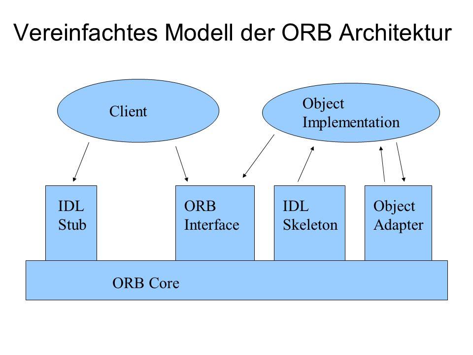 Client IDL Stub ORB Interface ORB Core ORB Interface IDL Skeleton Object Adapter Object Implementation ORB Core Internet Inter-ORB Protocol (IIOP) Inter-ORB Kommuniktion