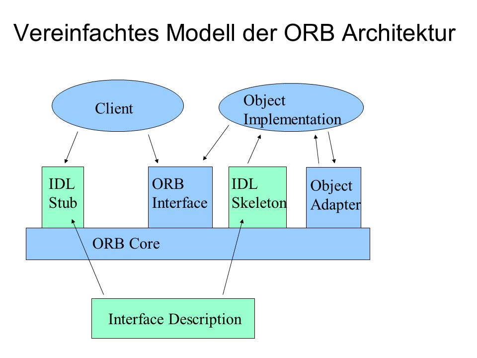 Client IDL Stub ORB Interface IDL Skeleton Object Adapter Object Implementation Vereinfachtes Modell der ORB Architektur ORB Core Interface Description