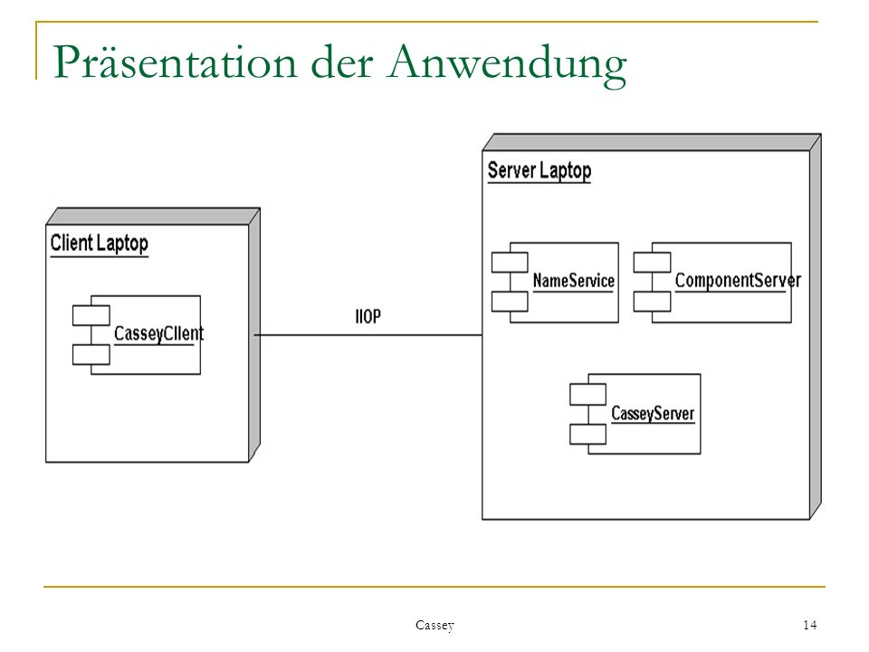 Cassey 14 Präsentation der Anwendung