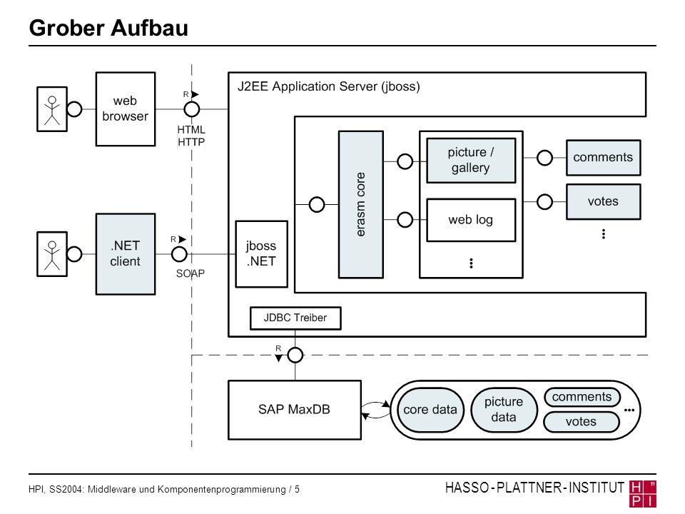 HPI, SS2004: Middleware und Komponentenprogrammierung / 5 HASSO - PLATTNER - INSTITUT Grober Aufbau