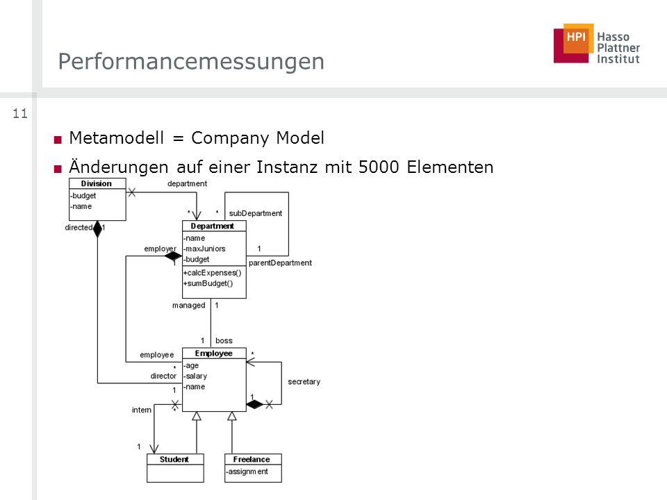 11 Performancemessungen Metamodell = Company Model Änderungen auf einer Instanz mit 5000 Elementen