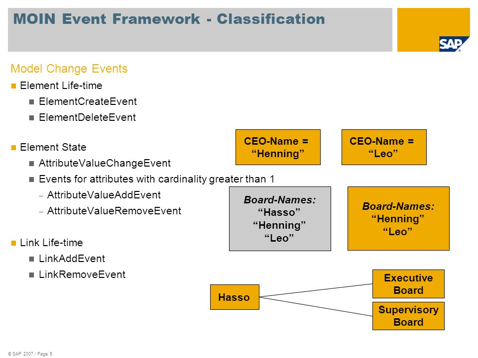 © SAP 2007 / Page 5 Model Change Events Element Life-time ElementCreateEvent ElementDeleteEvent Element State AttributeValueChangeEvent Events for attributes with cardinality greater than 1 – AttributeValueAddEvent – AttributeValueRemoveEvent Link Life-time LinkAddEvent LinkRemoveEvent MOIN Event Framework - Classification CEO-Name = Henning CEO-Name = Leo Board-Names: Hasso Henning Leo Board-Names: Henning Leo Hasso Executive Board Supervisory Board