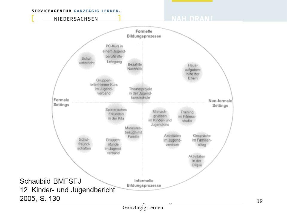 Thomas Nachtwey - Serviceagentur Ganztägig Lernen. 19 Schaubild BMFSFJ 12. Kinder- und Jugendbericht 2005, S. 130