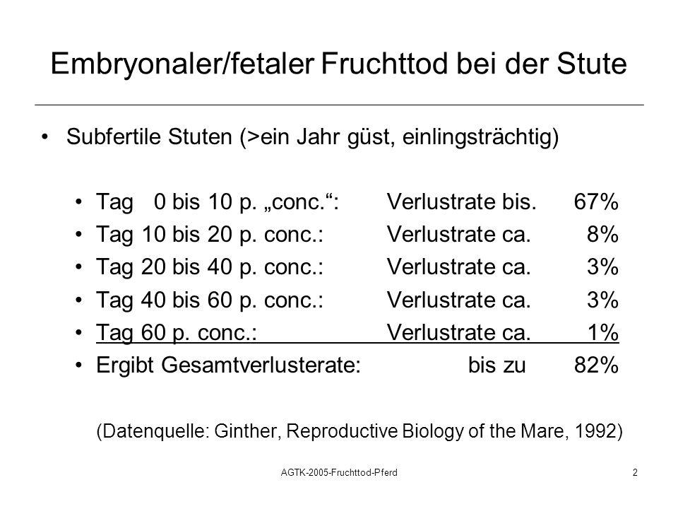AGTK-2005-Fruchttod-Pferd2 Embryonaler/fetaler Fruchttod bei der Stute Subfertile Stuten (>ein Jahr güst, einlingsträchtig) Tag 0 bis 10 p. conc.:Verl