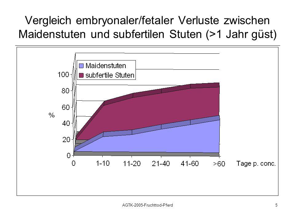 AGTK-2005-Fruchttod-Pferd5 Vergleich embryonaler/fetaler Verluste zwischen Maidenstuten und subfertilen Stuten (>1 Jahr güst) Nachgebildet nach: Ginther: Reproductive Biology of the Mare, 1992