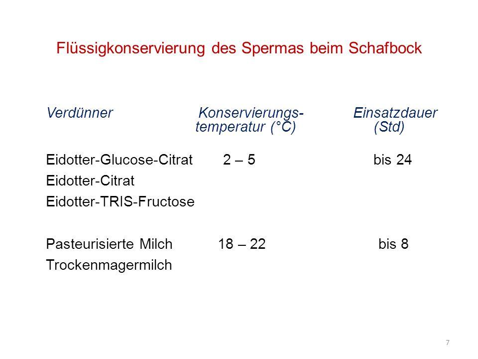 Flüssigkonservierung des Spermas beim Schafbock Verdünner Konservierungs- Einsatzdauer temperatur (°C) (Std) Eidotter-Glucose-Citrat 2 – 5 bis 24 Eido