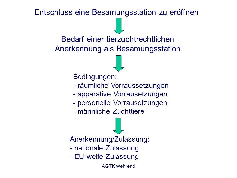 AGTK Wehrend Entschluss eine Besamungsstation zu eröffnen Bedarf einer tierzuchtrechtlichen Anerkennung als Besamungsstation Bedingungen: - räumliche Vorraussetzungen - apparative Vorrausetzungen - personelle Vorrausetzungen - männliche Zuchttiere Anerkennung/Zulassung: - nationale Zulassung - EU-weite Zulassung