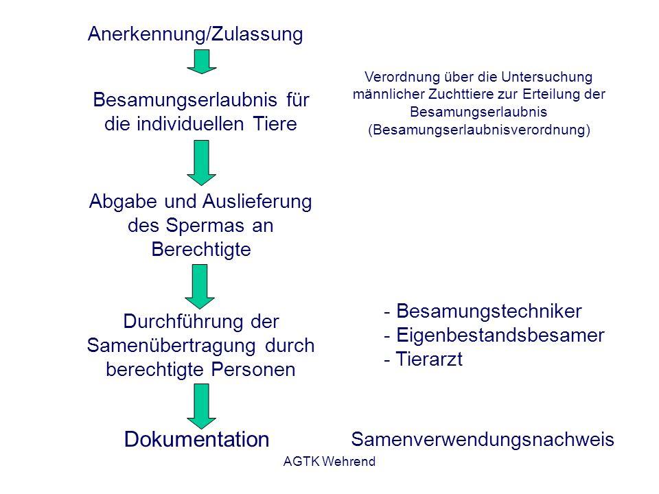 AGTK Wehrend Anerkennung/Zulassung Besamungserlaubnis für die individuellen Tiere Abgabe und Auslieferung des Spermas an Berechtigte Durchführung der Samenübertragung durch berechtigte Personen Dokumentation - Besamungstechniker - Eigenbestandsbesamer - Tierarzt Samenverwendungsnachweis Verordnung über die Untersuchung männlicher Zuchttiere zur Erteilung der Besamungserlaubnis (Besamungserlaubnisverordnung)