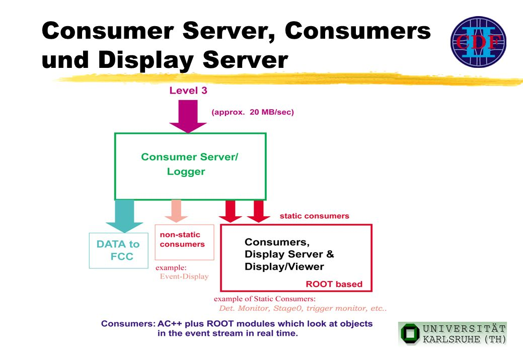 Consumer Server, Consumers und Display Server