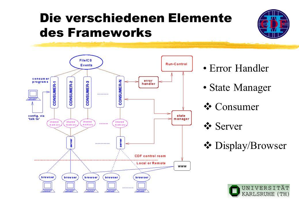 Die verschiedenen Elemente des Frameworks Error Handler State Manager Consumer Server Display/Browser