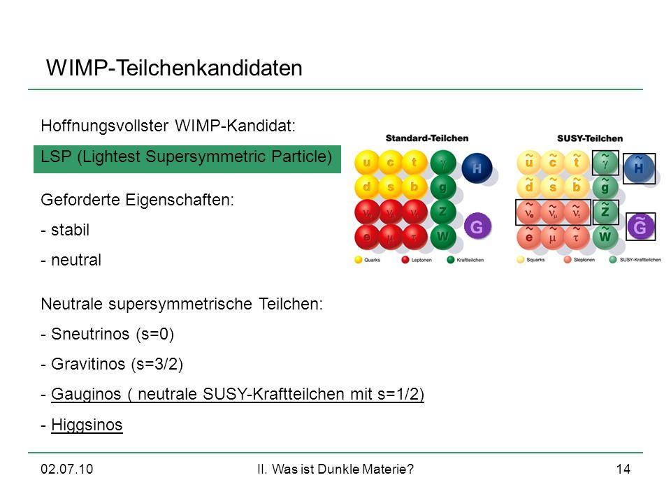 02.07.10II. Was ist Dunkle Materie?14 WIMP-Teilchenkandidaten Hoffnungsvollster WIMP-Kandidat: LSP (Lightest Supersymmetric Particle) Geforderte Eigen