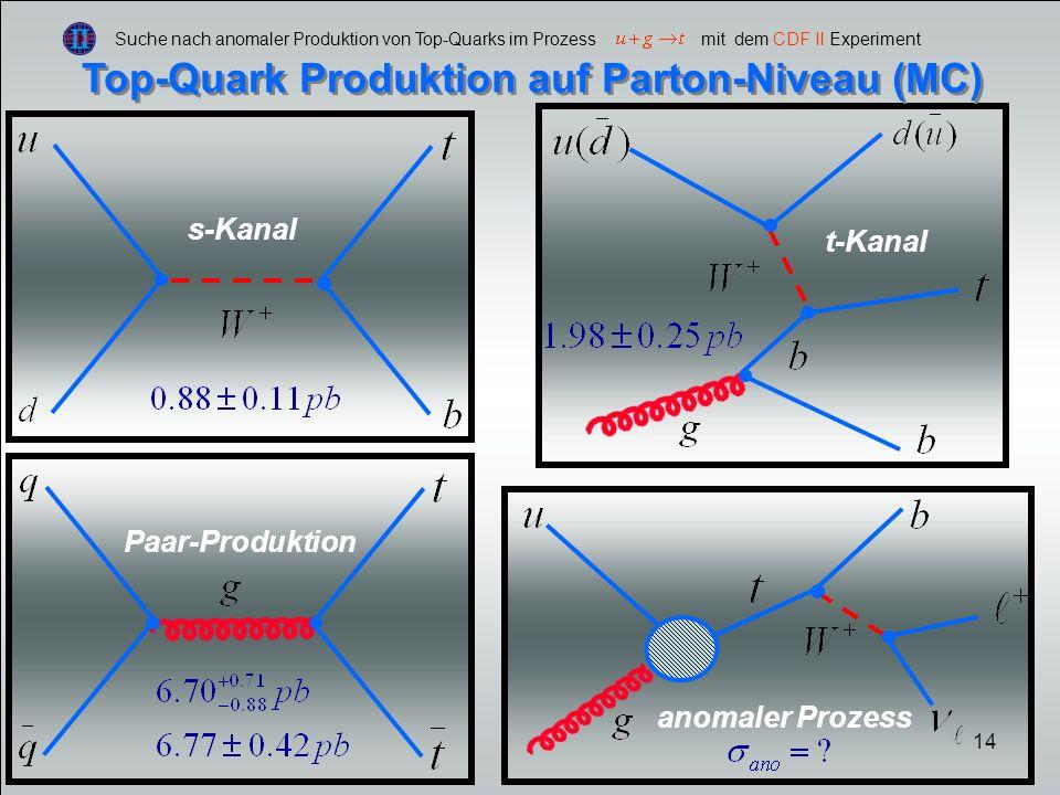 14 Suche nach anomaler Produktion von Top-Quarks im Prozess mit dem CDF II Experiment Top-Quark Produktion auf Parton-Niveau (MC) s-Kanal t-Kanal Paar-Produktion anomaler Prozess