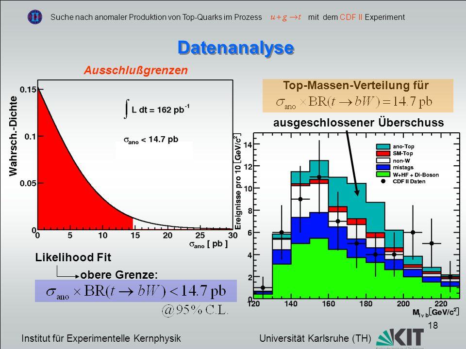 18 Suche nach anomaler Produktion von Top-Quarks im Prozess mit dem CDF II Experiment Datenanalyse Ausschlußgrenzen Likelihood Fit obere Grenze: Top-Massen-Verteilung für Institut für Experimentelle Kernphysik Universität Karlsruhe (TH) ausgeschlossener Überschuss