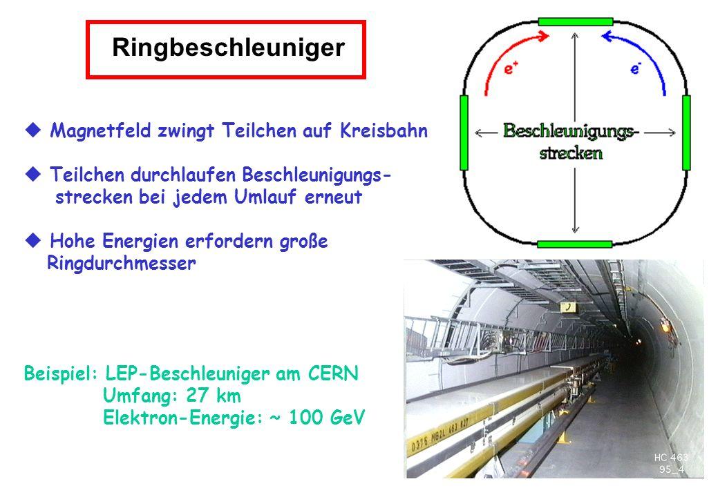 Ringbeschleuniger Magnetfeld zwingt Teilchen auf Kreisbahn Teilchen durchlaufen Beschleunigungs- strecken bei jedem Umlauf erneut Hohe Energien erford
