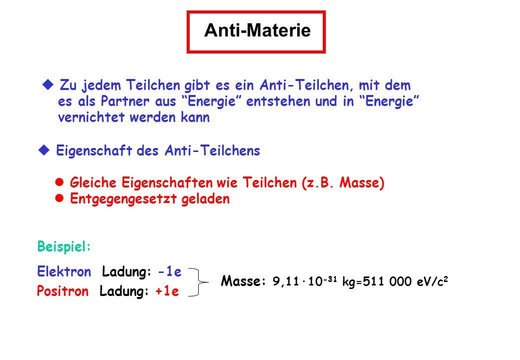 Eigenschaft des Anti-Teilchens Gleiche Eigenschaften wie Teilchen (z.B. Masse) Entgegengesetzt geladen Beispiel: Elektron Ladung: -1e Positron Ladung: