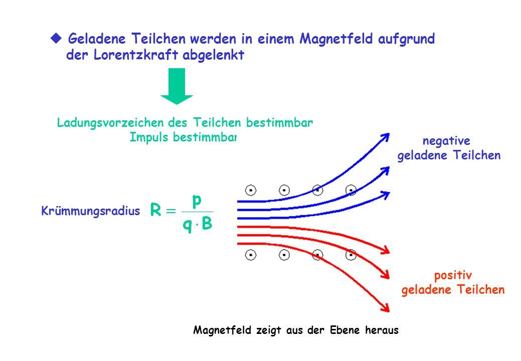 Geladene Teilchen werden in einem Magnetfeld aufgrund der Lorentzkraft abgelenkt Ladungsvorzeichen des Teilchen bestimmbar Impuls bestimmbar Magnetfel