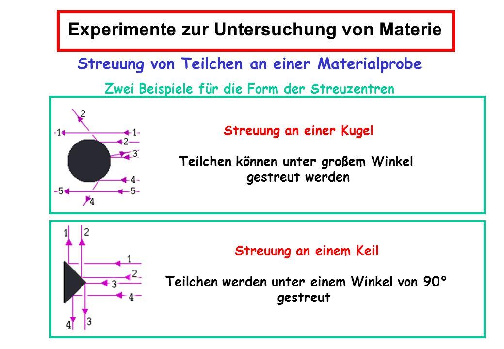 Experimente zur Untersuchung von Materie Streuung von Teilchen an einer Materialprobe Zwei Beispiele für die Form der Streuzentren Streuung an einer K