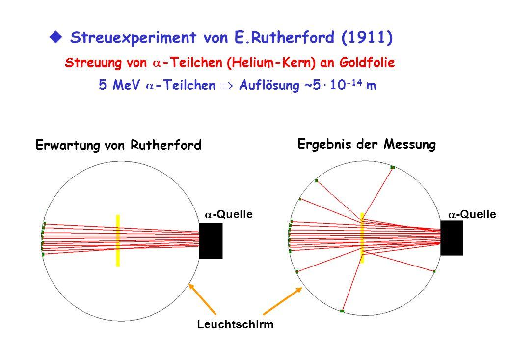 Streuexperiment von E.Rutherford (1911) Streuung von -Teilchen (Helium-Kern) an Goldfolie 5 MeV -Teilchen Auflösung ~5·10 -14 m Erwartung von Rutherfo