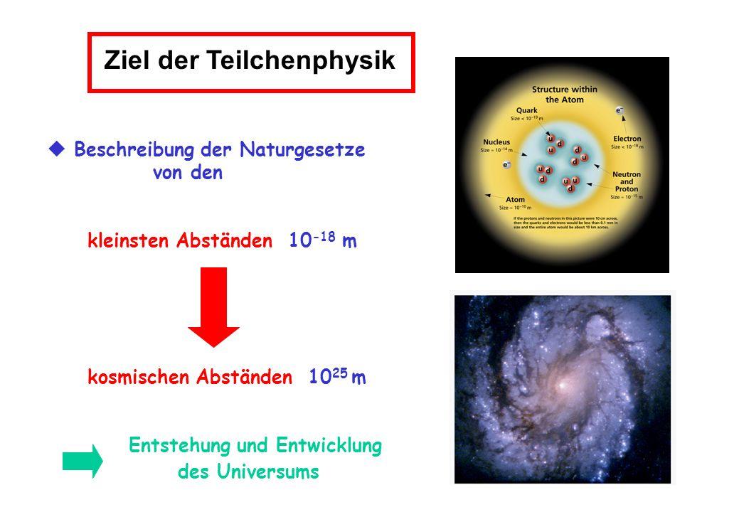 Ziel der Teilchenphysik Beschreibung der Naturgesetze von den kleinsten Abständen 10 -18 m kosmischen Abständen 10 25 m Entstehung und Entwicklung des