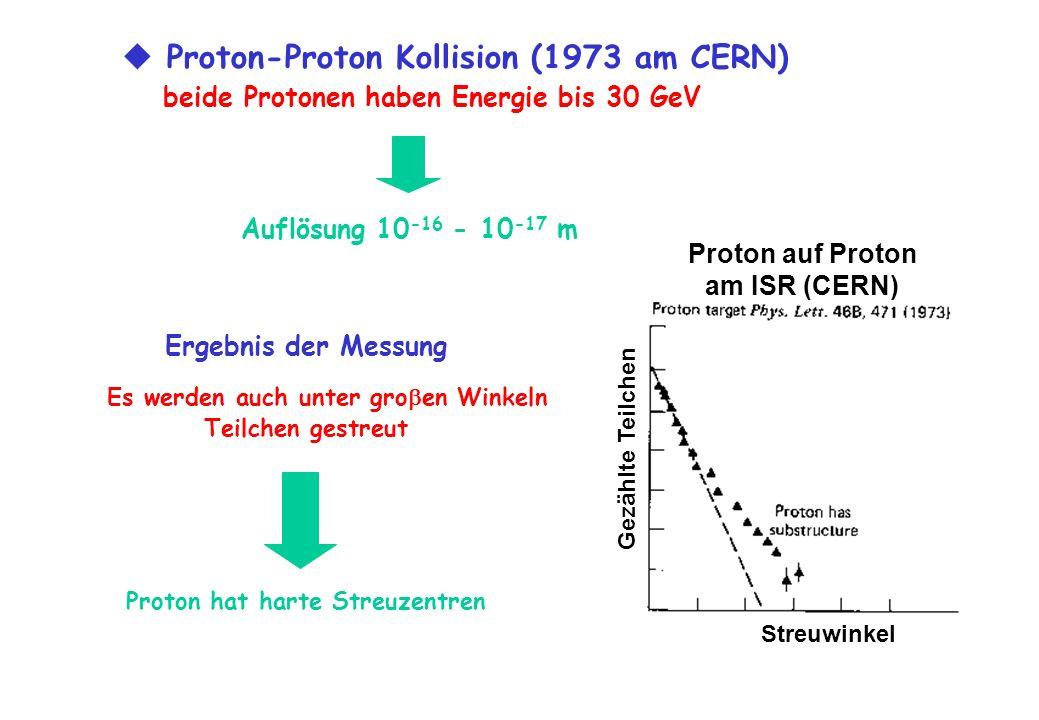Auflösung 10 -16 - 10 -17 m Proton-Proton Kollision (1973 am CERN) beide Protonen haben Energie bis 30 GeV Ergebnis der Messung Es werden auch unter g