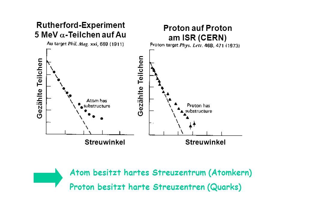 Streuwinkel Gezählte Teilchen Rutherford-Experiment 5 MeV -Teilchen auf Au Proton auf Proton am ISR (CERN) Atom besitzt hartes Streuzentrum (Atomkern)