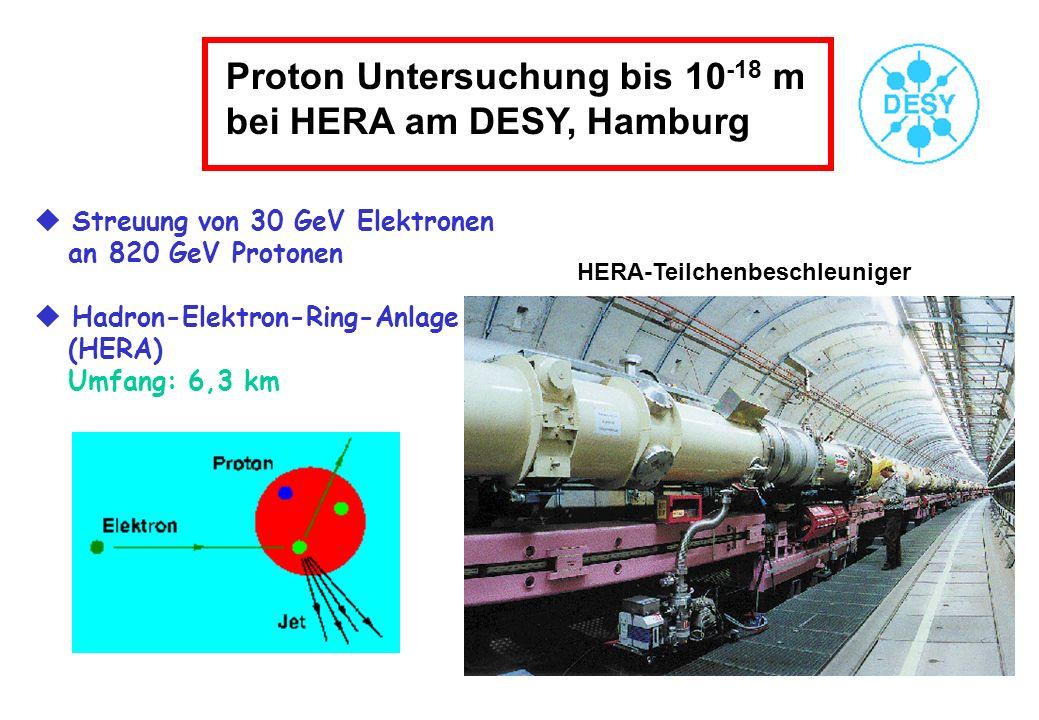 Proton Untersuchung bis 10 -18 m bei HERA am DESY, Hamburg Streuung von 30 GeV Elektronen an 820 GeV Protonen Hadron-Elektron-Ring-Anlage (HERA) Umfan