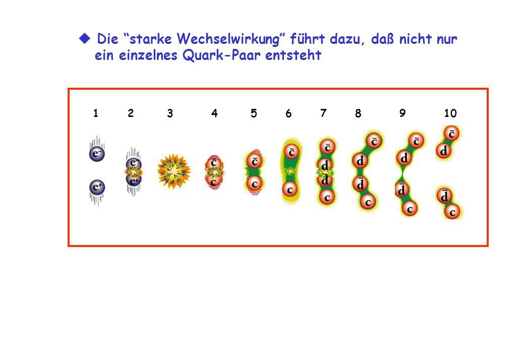 1 2 3 4 5 6 7 8 9 10 Die starke Wechselwirkung führt dazu, daß nicht nur ein einzelnes Quark-Paar entsteht