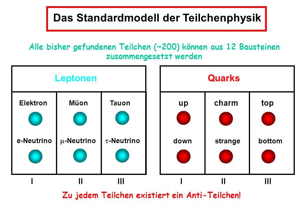 Das Standardmodell der Teilchenphysik Alle bisher gefundenen Teilchen (~200) können aus 12 Bausteinen zusammengesetzt werden Leptonen Elektron Müon Ta