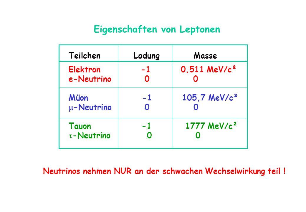 Eigenschaften von Leptonen Teilchen Ladung Masse Elektron -1 0,511 MeV/c² e-Neutrino 0 0 Müon -1 105,7 MeV/c² -Neutrino 0 0 Tauon -1 1777 MeV/c² -Neut